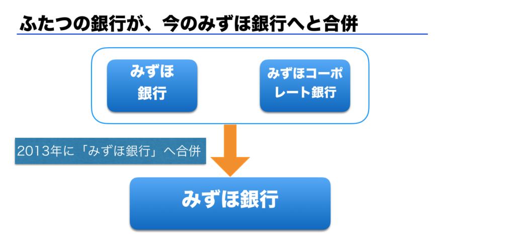 みずほ銀行の合併の最終形態